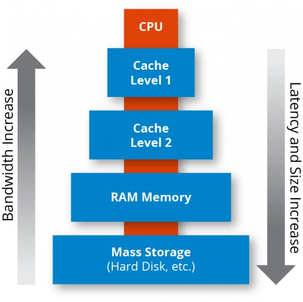 Overview of memory caching