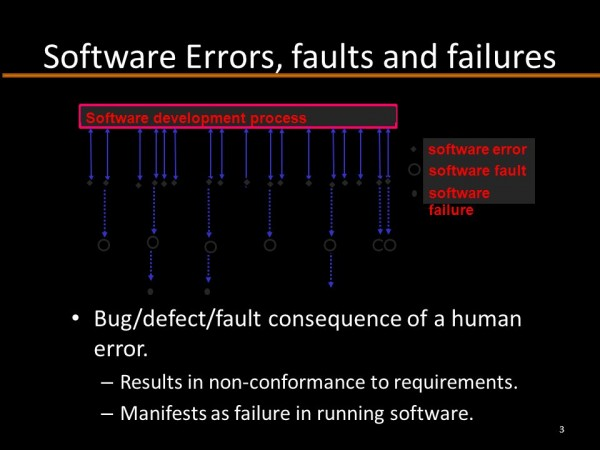 Software Errors, faults and failures