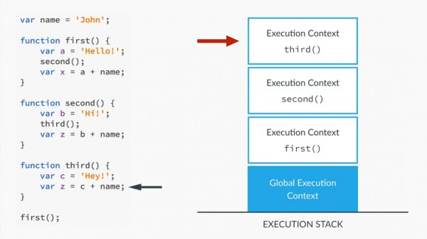 The Execution Stack